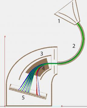 Структура электронно-оптической схемы прибора ПИПЛС-Б